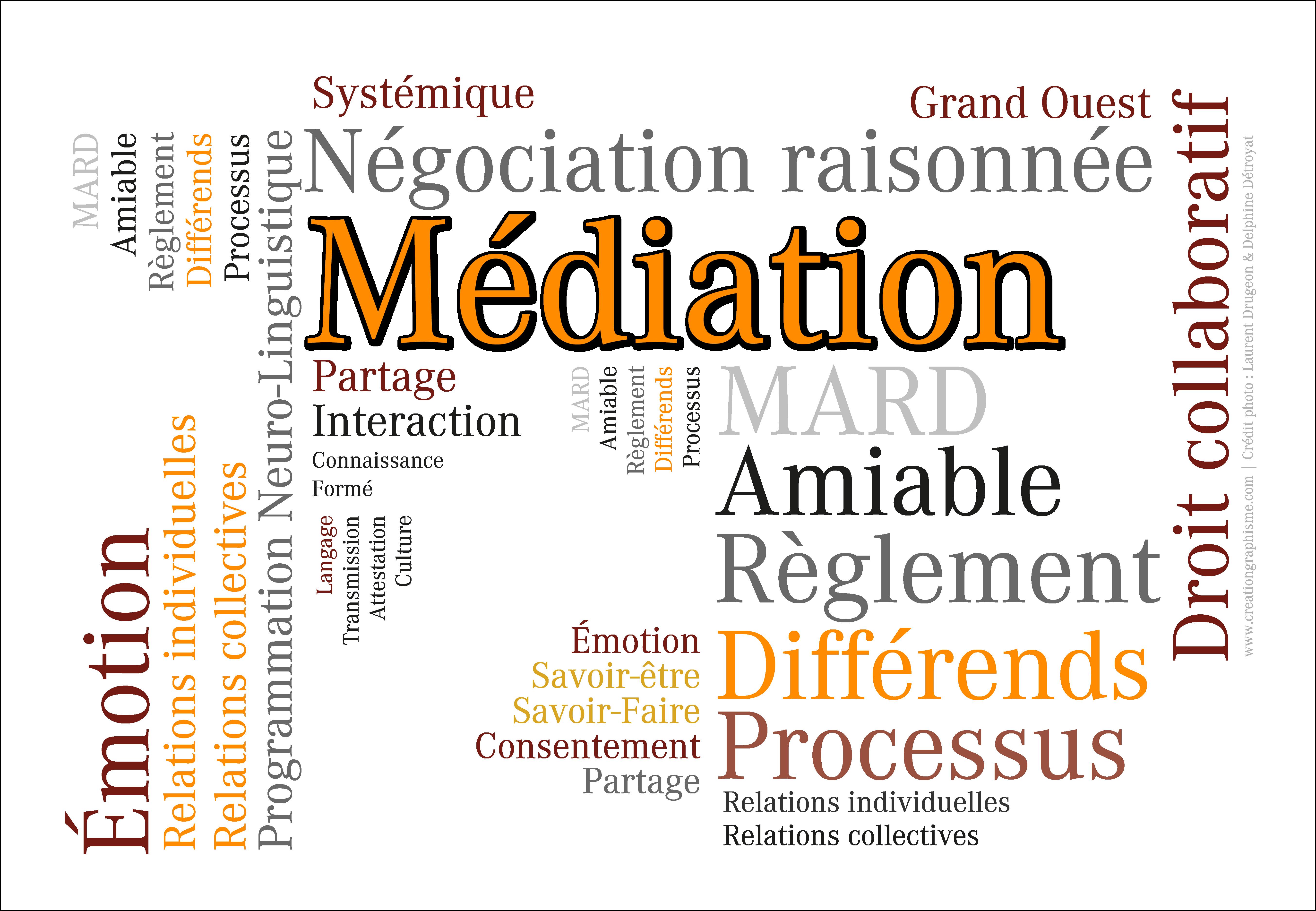 Illustration du concept de Médiation. Nuage de mots.